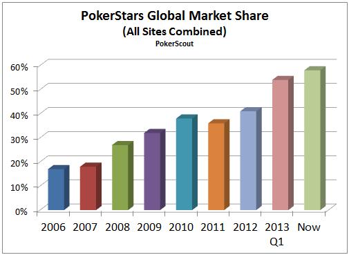 PokerStars Market Share