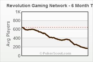 FushionCharts - Revolution Gaming Network